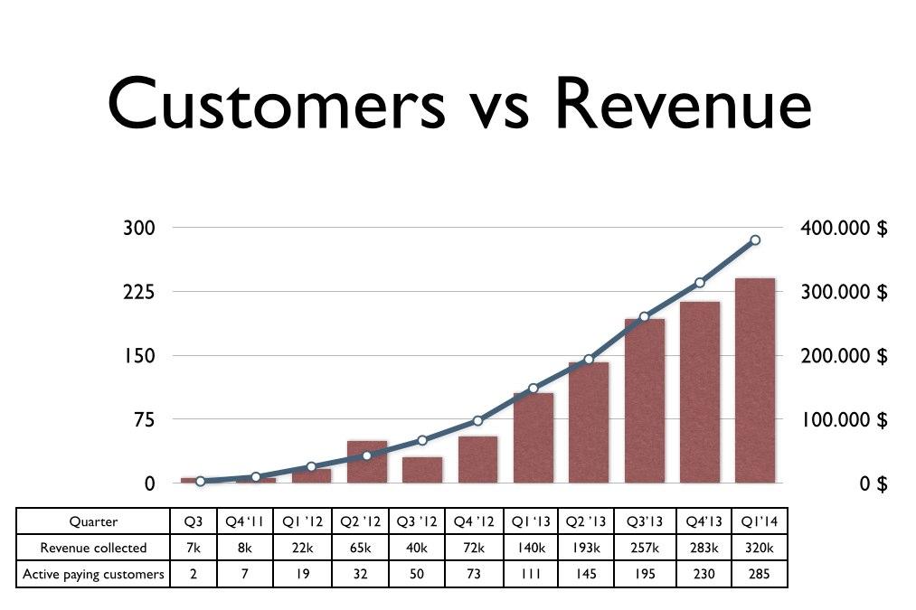 Company update Q1 2014 | Startup Blog