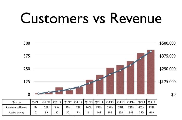 revenues-q3-2014